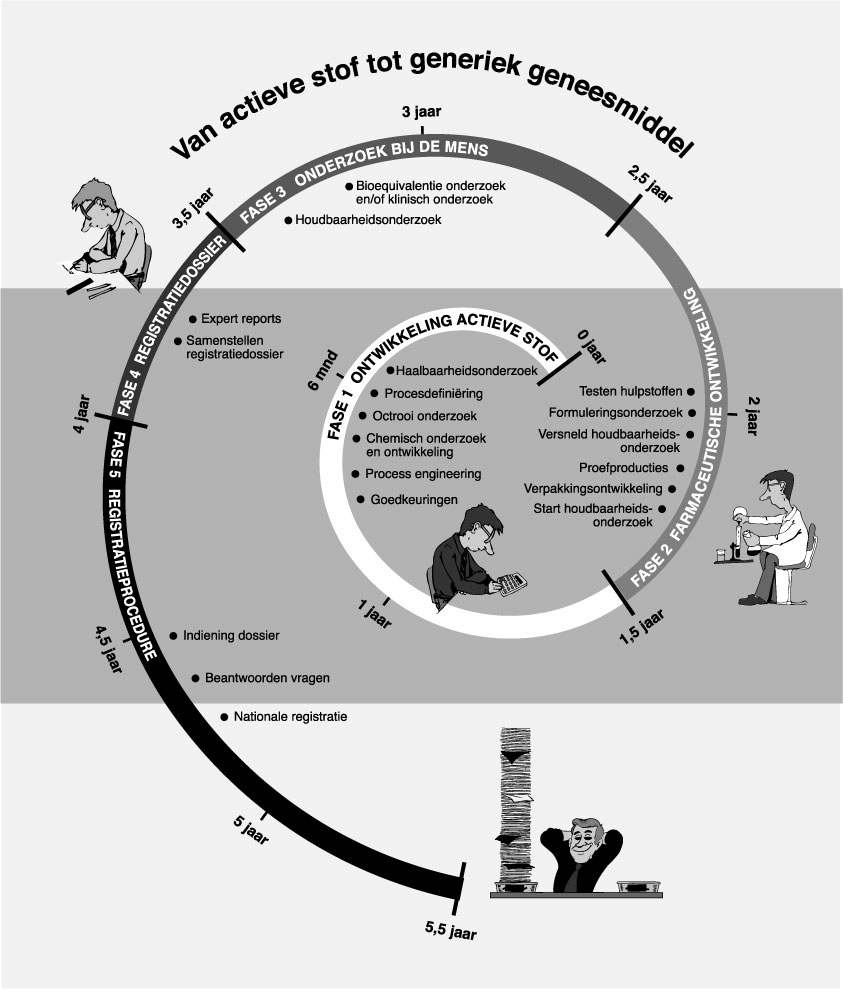 Ontwikkeling generiek biosimilars en generieke geneesmiddelenindustrie nederland bogin - Ontwikkeling m ...